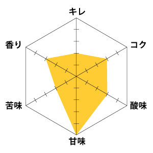 レーダーチャート
